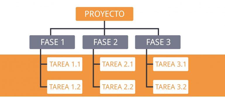 Estructura de desglose del trabajo