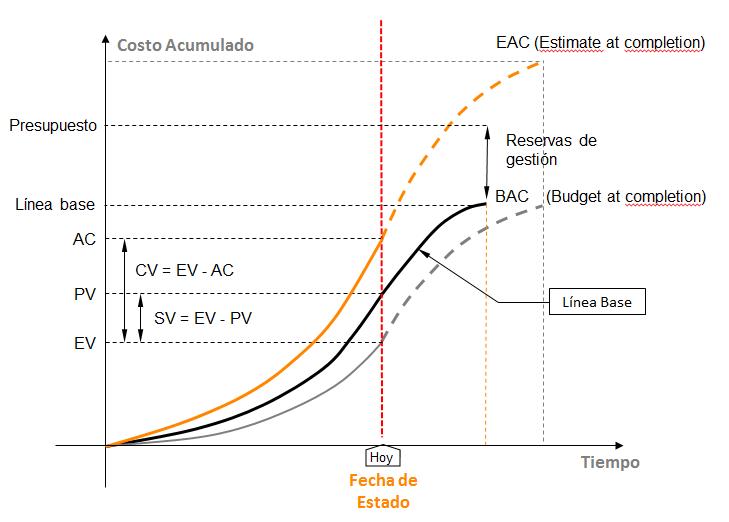 Gráfico de ejemplo de la gestión del valor ganado