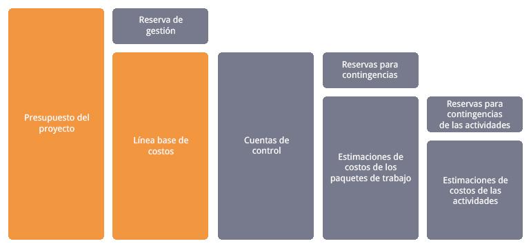 Presupuesto y estimación de costes del proyecto