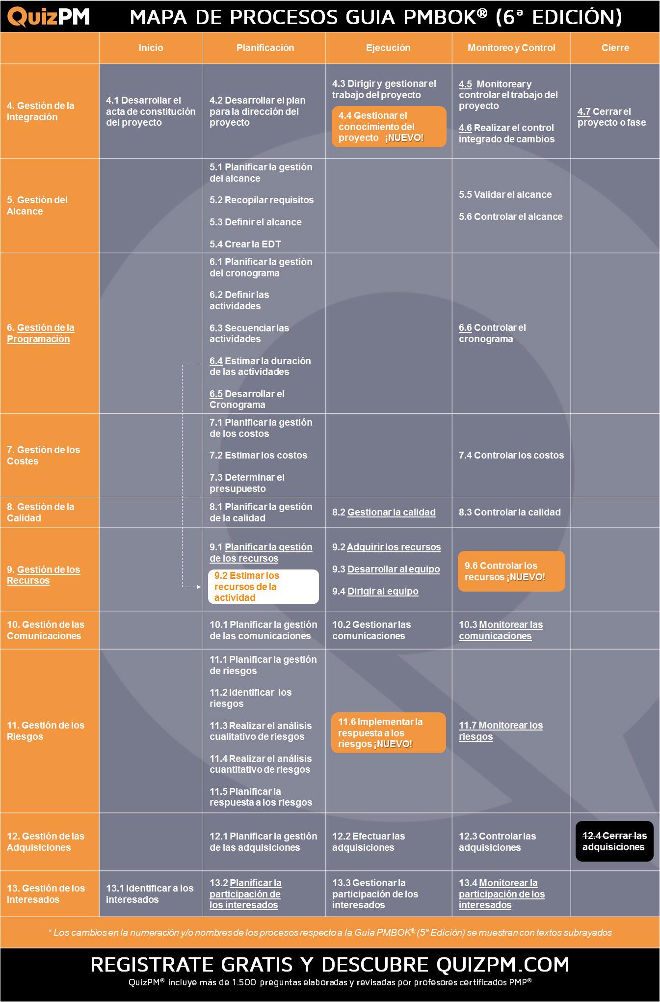 Mapa de procesos PMBOK 6 simulador QuizPM