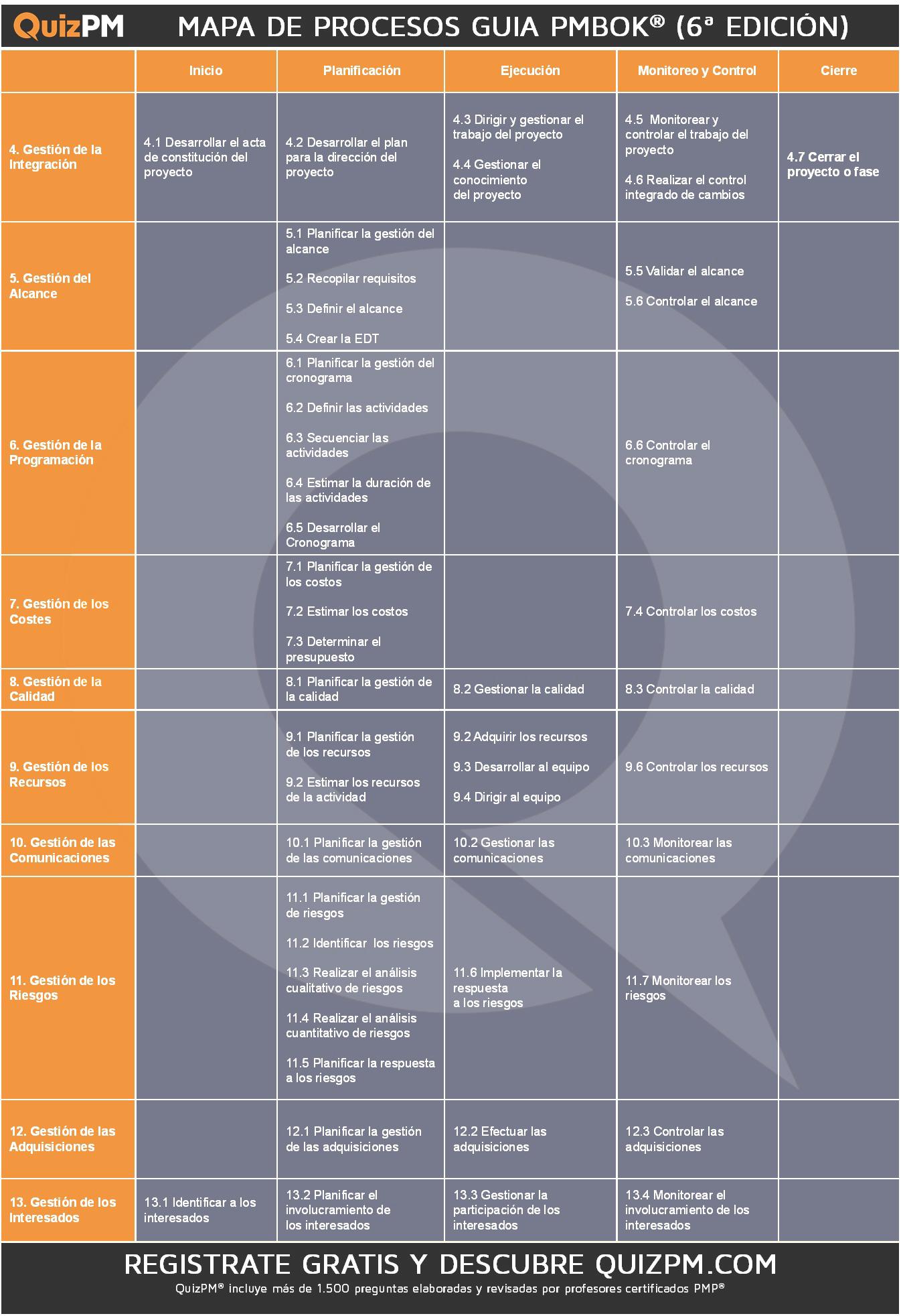 Mapa de procesos pmbok 6