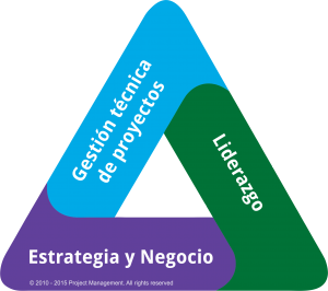 Triángulo del Talento